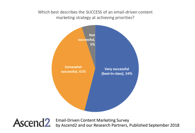 success of email driven content program
