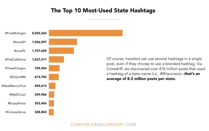 state tourism hashtag instagram