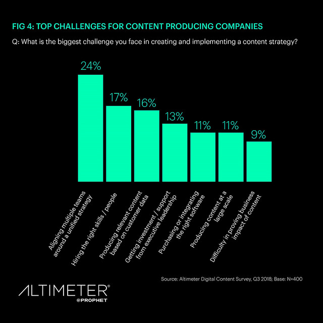 content marketing research: top challenges