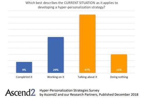 Hyper-Personalization Strategy