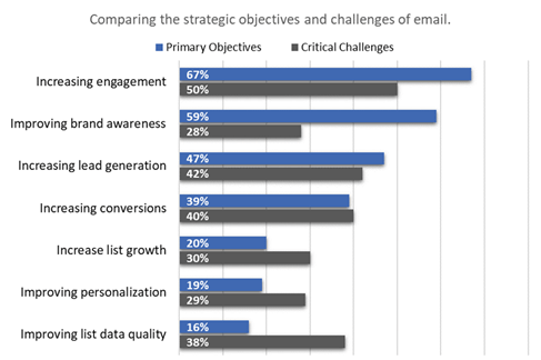 Email Marketing Research: Objectives
