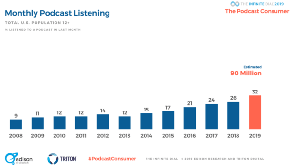 2019 podcast statistics - monthly podcast listeners