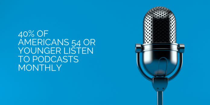 40% of Americans 54 or Younger Listen to Podcasts Monthly