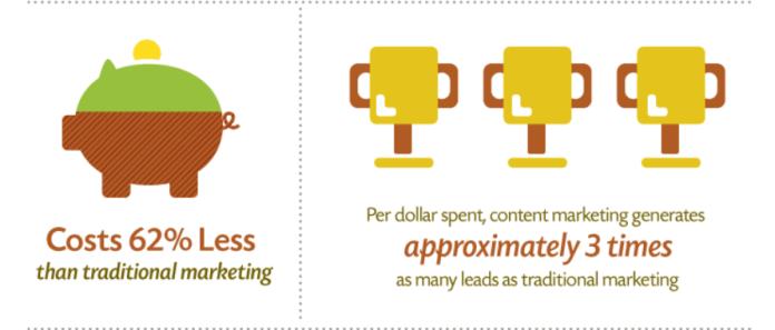 Content Marketing Statistic