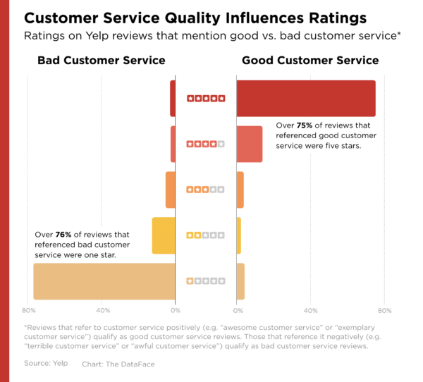 customer experience study yelp graphic good vs. bad service