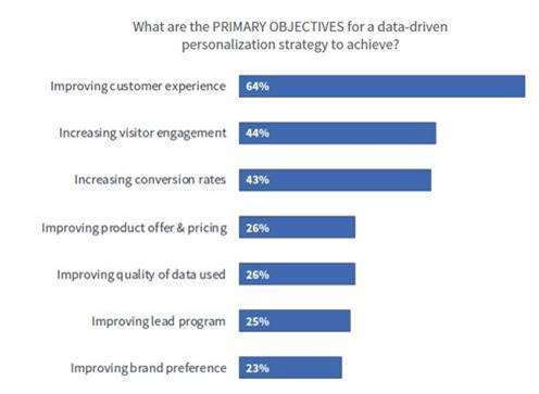 Primary Objectives for Data-Driven Personalization