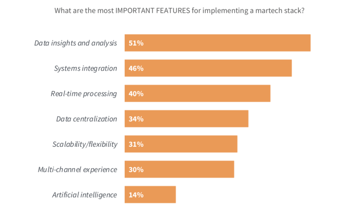 Why Implement a Martech Stack