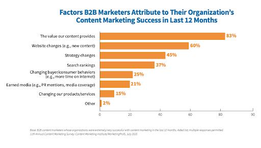 B2B content marketing success factors chart
