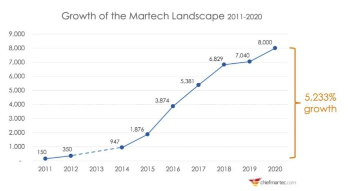 martech growth