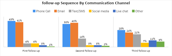Lead Conversion Follow Up Sequence by Channel