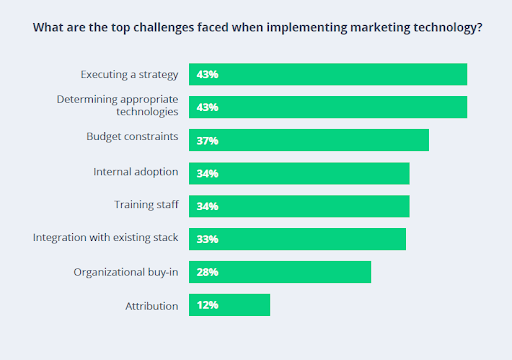 These are the biggest challenges when implementing marketing technology.