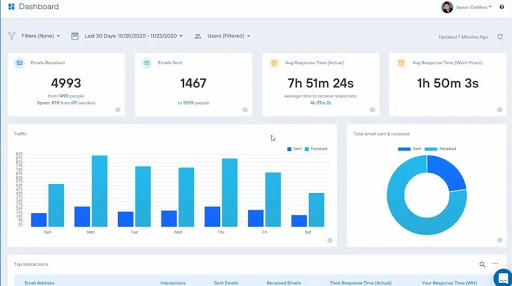 Email analytics dashboard example