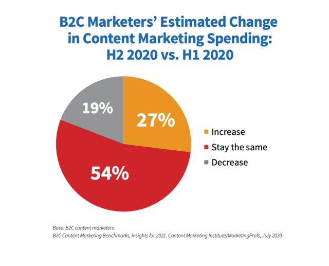B2C change in the content marketing spend pie chart