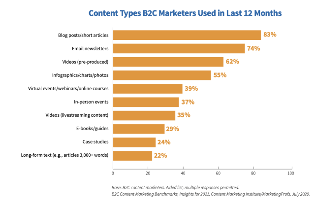 Types of content used by B2C marketers