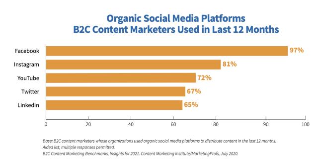 Table of organic social media platforms