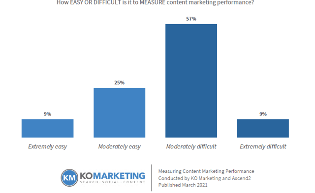 Bar graph that shows the opinions of B2B marketers on the difficulty of measuring content marketing.
