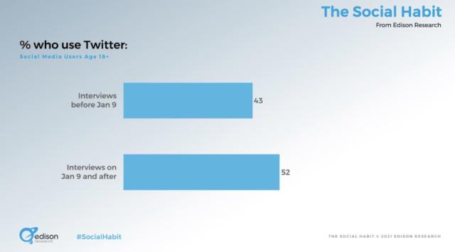 liberal and conservative Twitter usage statistics - bar chart