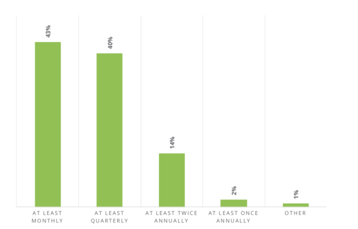 bar chart that shows how often marketers are evaluating retargeting technology