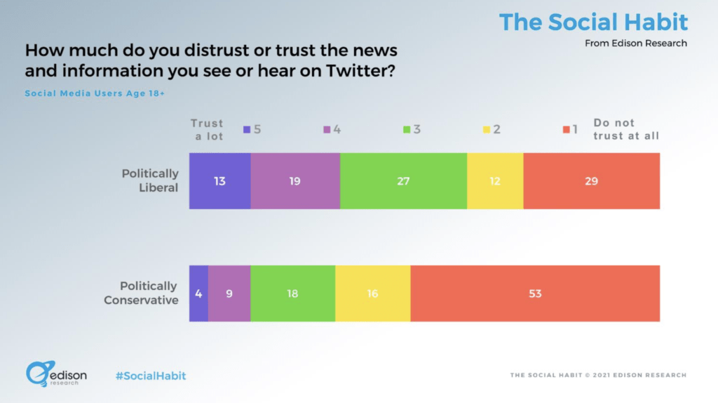 twitter news trustworthiness Twin Front