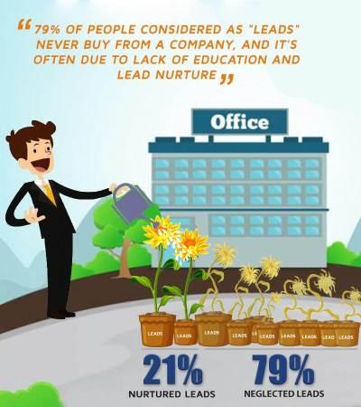 importance of nurturing leads for digital sales funnel