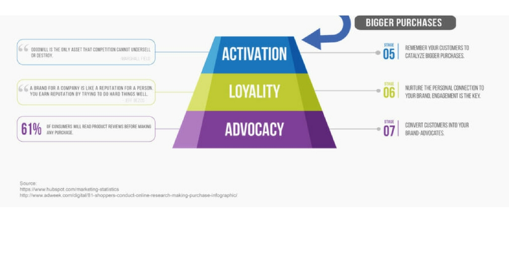 Is Your Customer Experience Funnel Leaking?