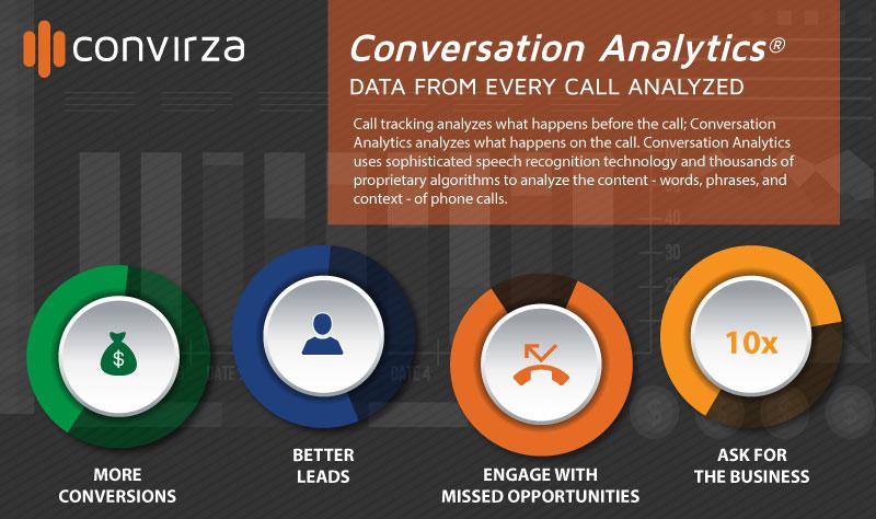 Natural language speech recognition-call measurement