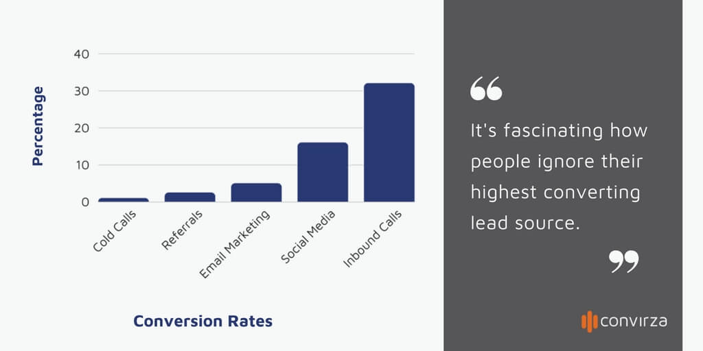 lead source conversion rate statistics