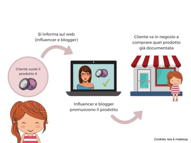cliente_influencer