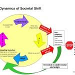 Societal Shift and DOPA