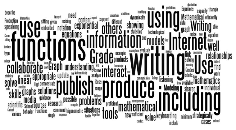 Word Cloud from Common Core Standards