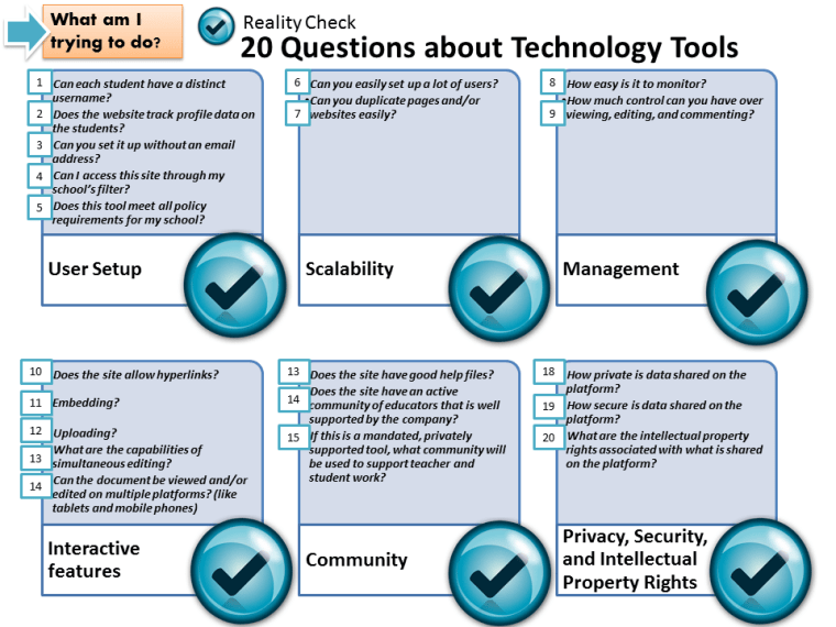 20 Questions to ask about Technology Tools