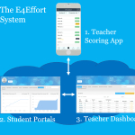 The E4Effort App: Working to Add a Measurement that Works
