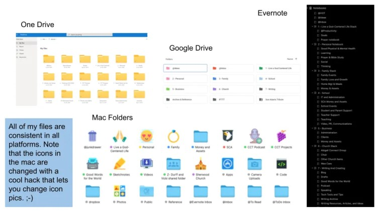 Having a consistent folder structure on every place I save files and share (even my physical filing cabinet) was a game changer for me. I can find things! It is so awesome!