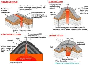 Major forms of extrusive activity – types of volcanoes