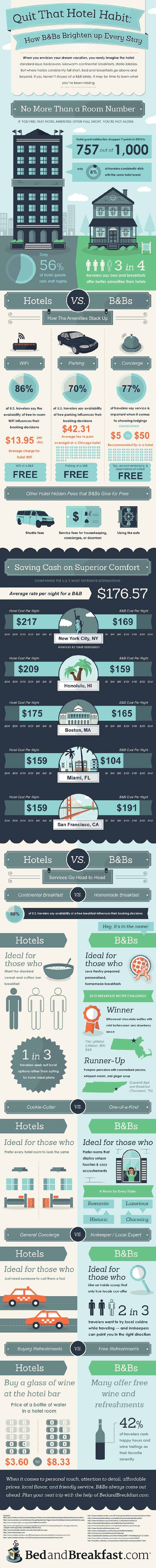 Infographic Hotels vs b&b's