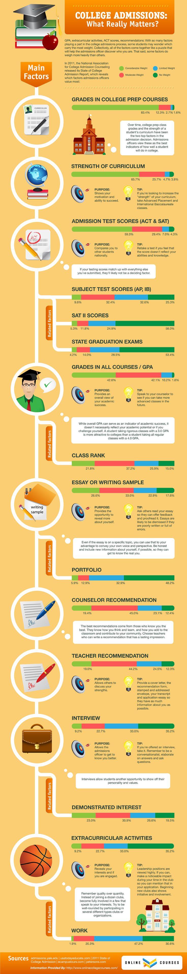 Infographic School hoe haal jij je goede cijfers