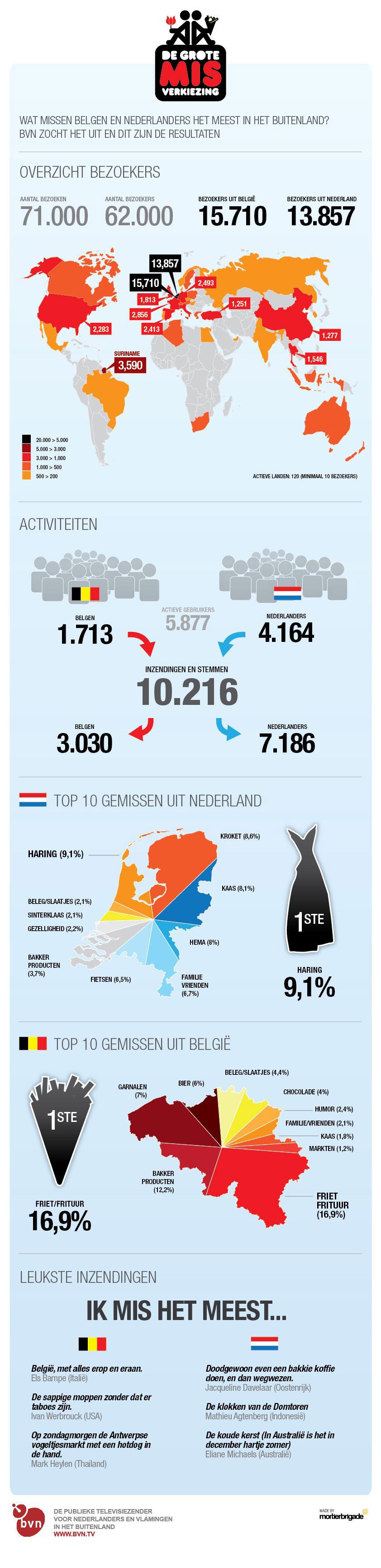 Infographic Wat missen Belgen en Nederlanders in het buitenland