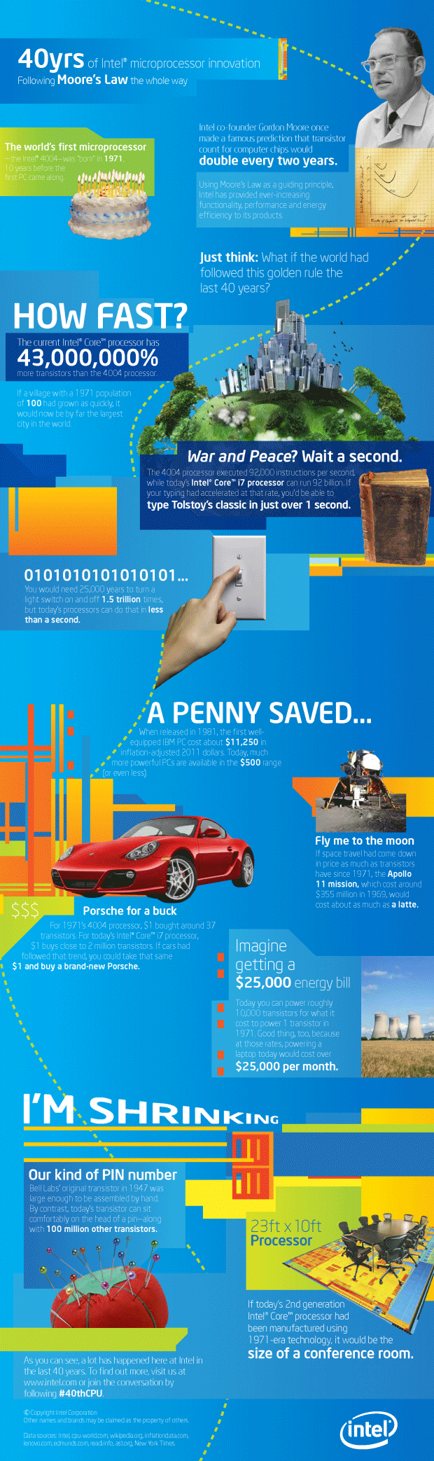 Infographic Intel viert digitale revolutie