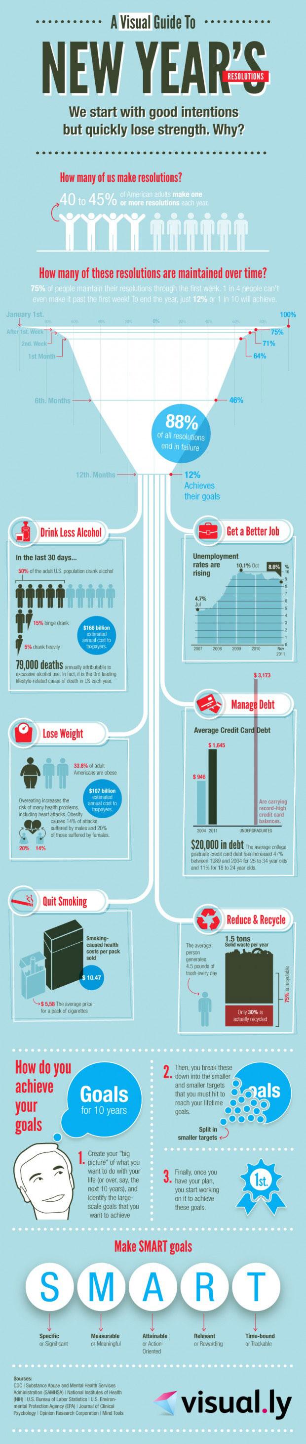 Infographic Goede voornemens voor het nieuwe jaar