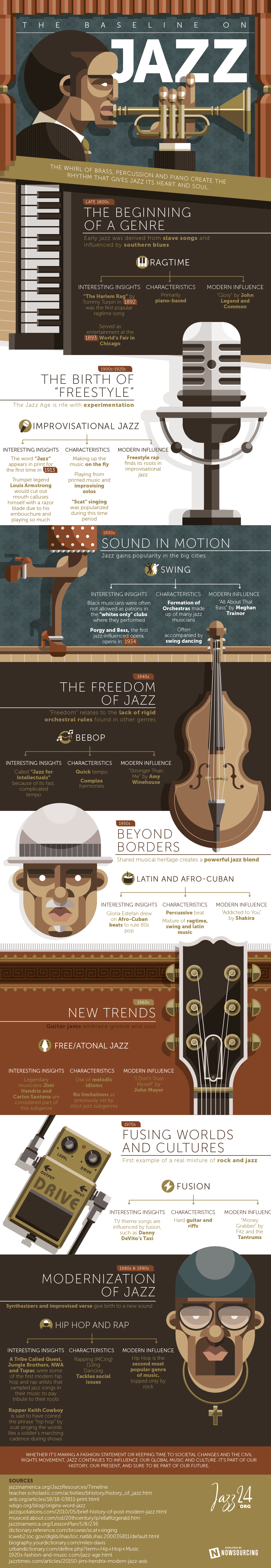 Infographic The baseline on jazz