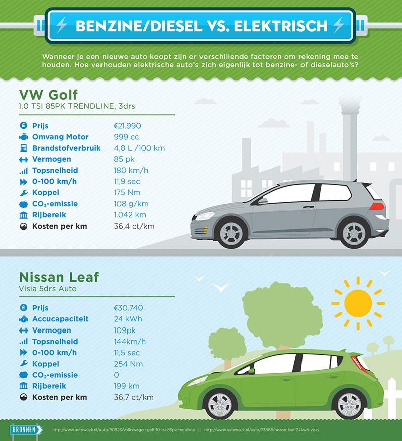 Infographic Benzine versus elektriciteit