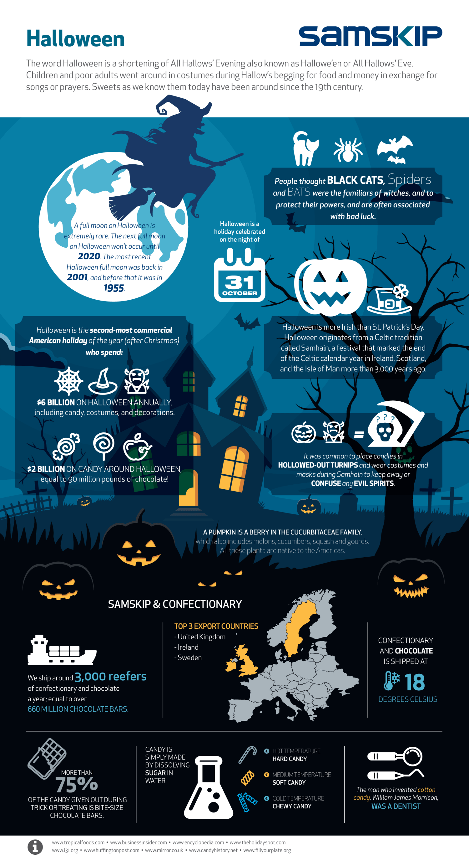 Infographic Feiten over Halloween
