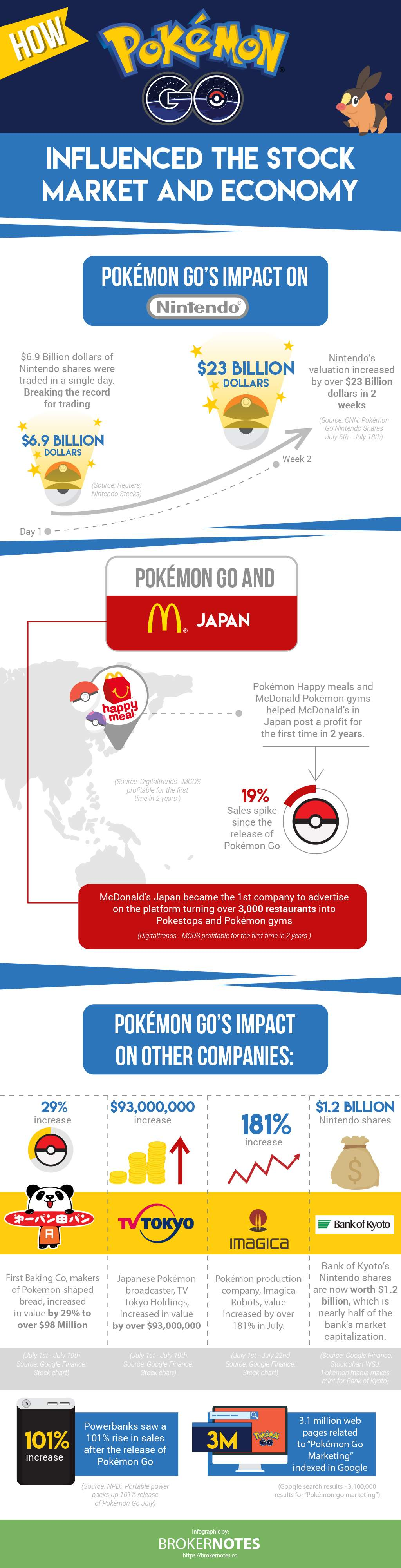 Infographic Hoe pokemon go en de economie heeft beinvloed