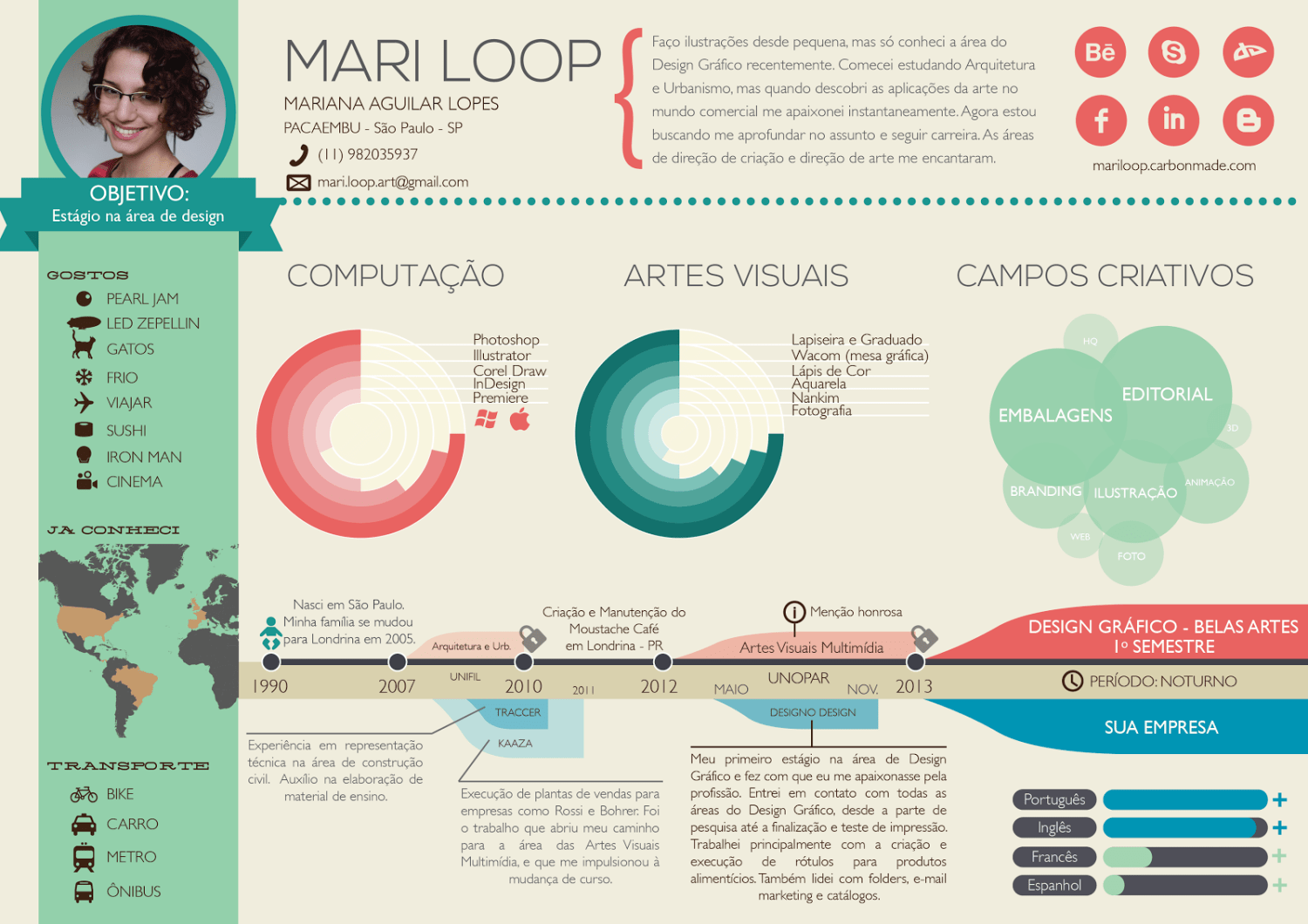 Infographic Resume Mari Loop