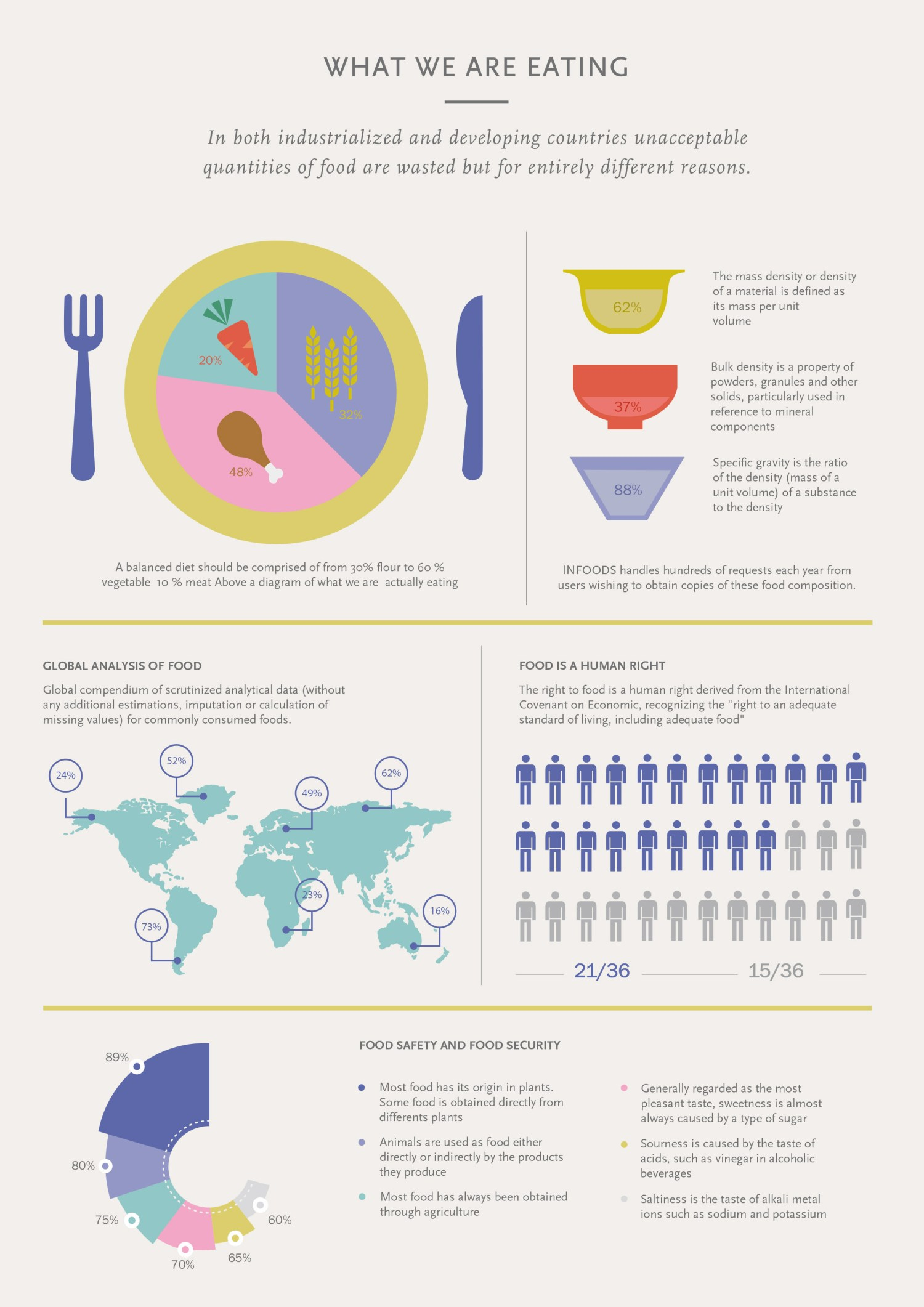Infographic Voedsel - what are we eating
