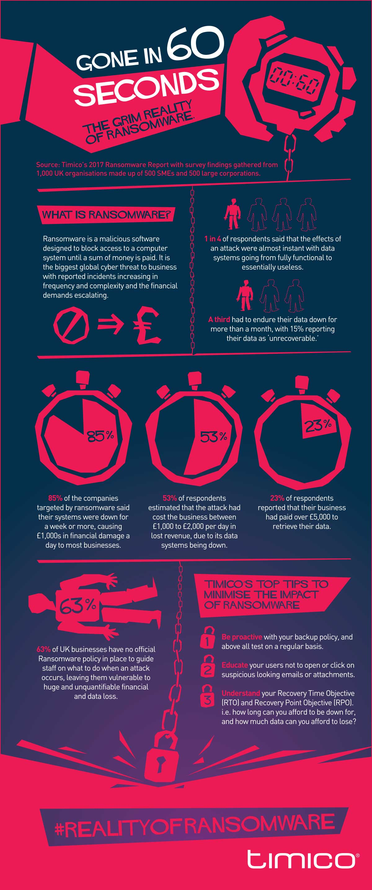 Infographic Ransomware in 60 seconden