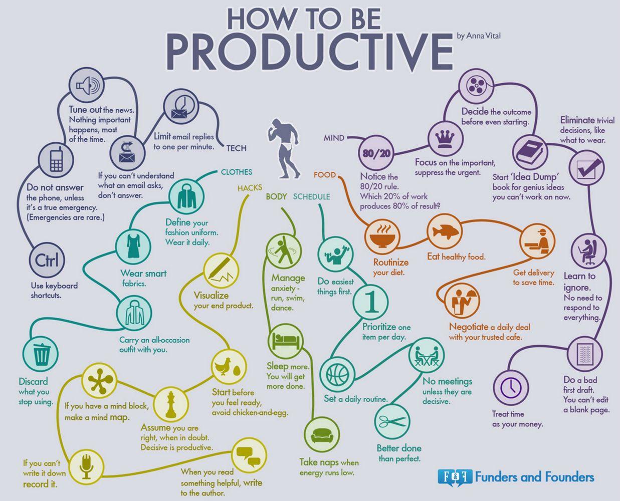 Hoe wordt je productief