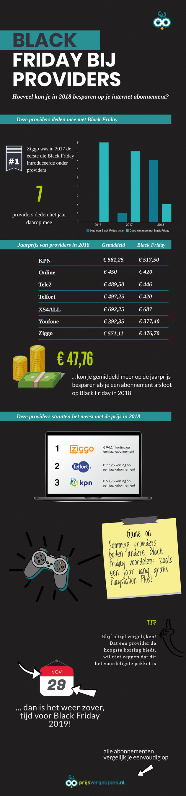 Infographics Black friday bij providers