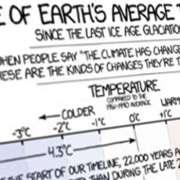 Thumbnail voor een infographic over het klimaat van de aarde door de jaren heen.