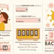 Infographic over de positieve effecten van kussen